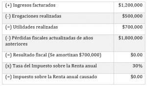 Ejemplo perdidas fiscales mayores que utilidades fiscales