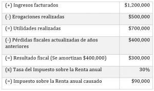 Ejemplo: Utilidades fiscales mayores que las pérdidas fiscales
