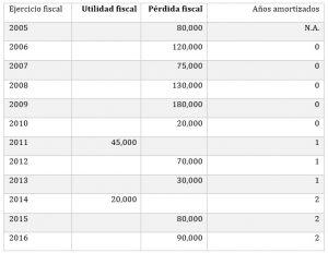 Ejemplo: Amortización de pérdidas fiscales.