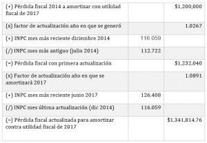 Ejemplo: Actualización de pérdida fiscal.